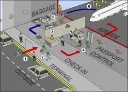 Airport Interlinks