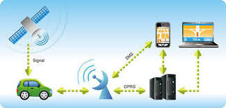 GPS Tracking System in  65-Sector