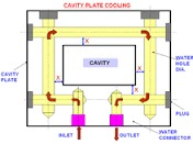 plastic injection moulding Cooling Plates