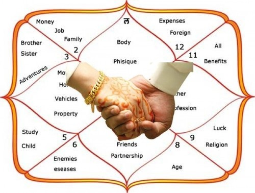 Matchmaking Astrology Services