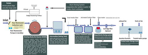 Ecobiopack Wastewater Treatment Systems