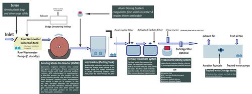 Ecobiopack Wastewater Treatment Systems in  Kopar Khairne