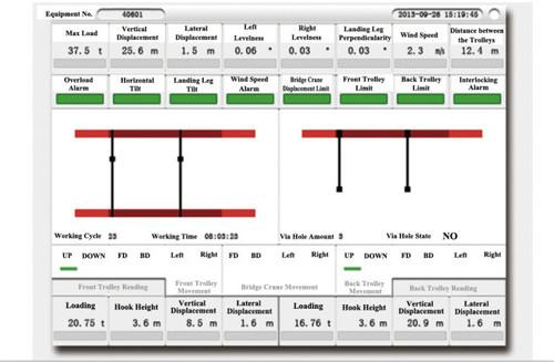 Bridge Crane Anti Collision System Crane Anti Collision