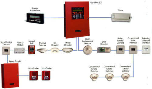 Effective Fire Alarm Systems in  Chittranjan Park