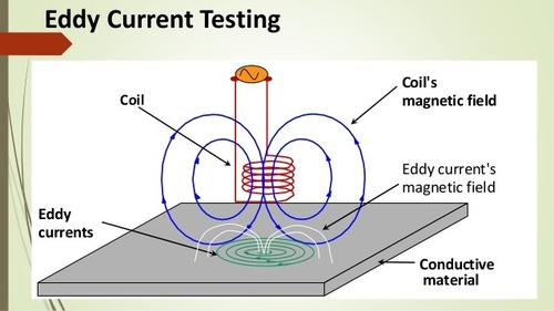 Eddy Current Testing Service in  Naresh Park Extn.
