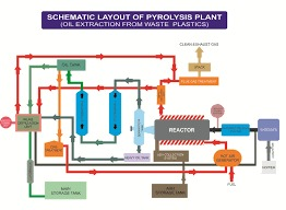 Waste Plastic Pyrolysis Plant in  Tagore Road