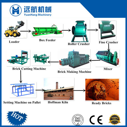 Clay Brick Production Line Machinery in   XiaoKang Road