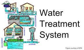 Ozone Disinfection Systems For Water Disinfection In Dlf