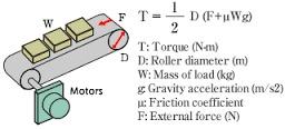 Conveyor Belt Calculation in  Malad (E)