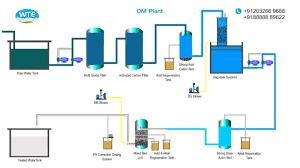 Demineralization Plant  in  Kandivali (W)