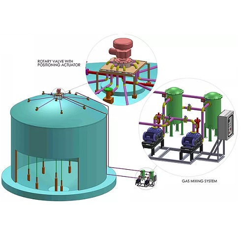 Digester Gas Mixing System in  Phase-Ii