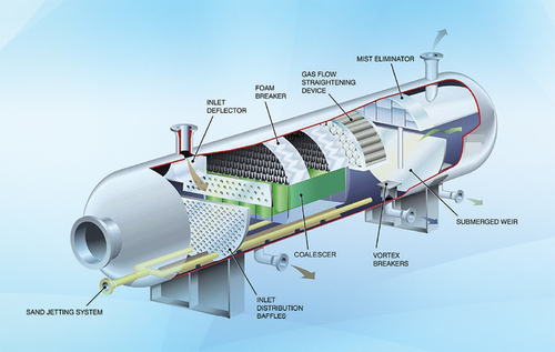 Separator Internals For Oil And Gas Industry