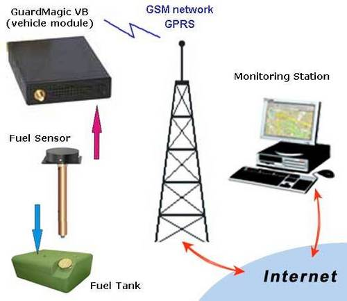 GPS Vehicle Tracking System in   Near Post Office