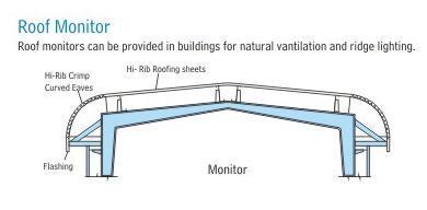 Roof Monitors