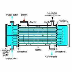Phase Change Heat Exchanger in  Arya Nagar