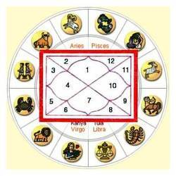 Online Vedic Horoscope Services
