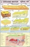 Ground Water Chart