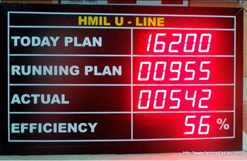 Factory Paint Shop Data Led Display Board