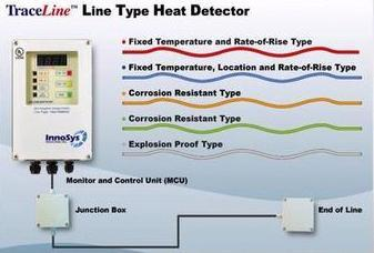Analogue Linear Heat Sensing Cable Innosys In Satellite