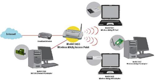 Wireless Internet Service Provider >> Wireless Internet Service Providers In Laxmi Nagar Delhi Kumar