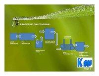 Roll Coolant Effluent Treatment Plant