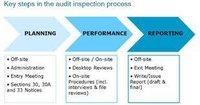 Social AuditServices