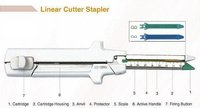 Disposable Linear Cutter