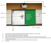 Green Chalk cum Projection White Board for Interactivity