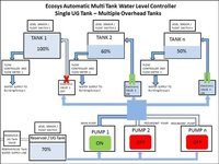Multi Tank Automatic Water Level Controller