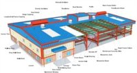 Pre Engineered Building System