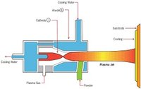 Plasma Spray Coating Service