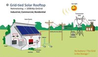 GEDA Solar Rooftop System