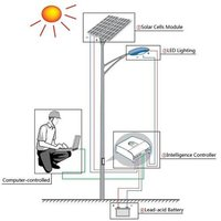 Solar LED Street Lighting System