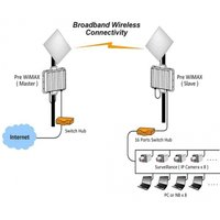 Internet Broad Band Service