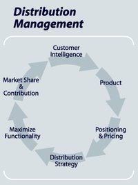 Distribution Management Service