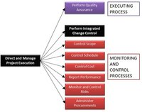 Project Execution And Project Management Service