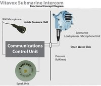 Pressure Proof Intercom System