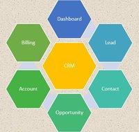 Customer Relationship Management Service