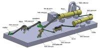 Organic Fertilizer Production Line, Organic Fertilizer Manufacturing Process