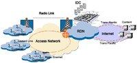 Internet Lease Line Services