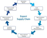 Export Clearance Service