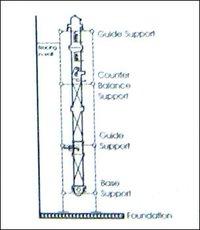 Glass Plant Equipment