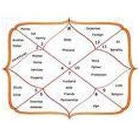 Matching Of Horoscopes Service