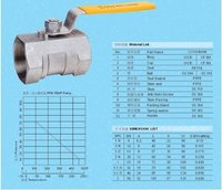 Stainless Steel Ball Valves (1PC/2PC/3PC)