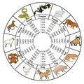 Astrology Analyst