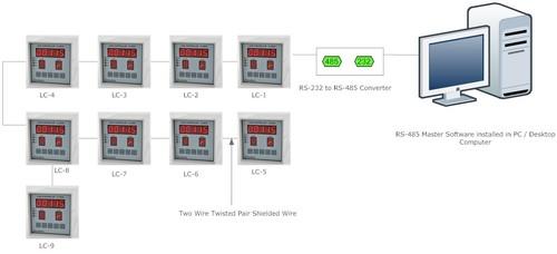 Load/Torque/Pressure Sensors Instruments